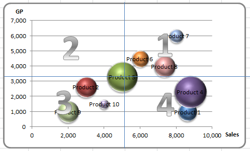 BubbleChart_4Quadrant_150502
