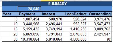 House_Loan_Summary