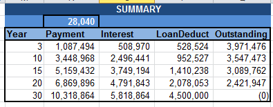 House_Loan_Summary