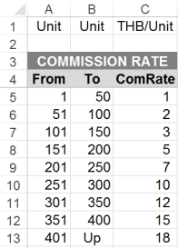 Commission Rate 9 Steps