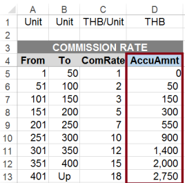 Commission Accumulated Amount