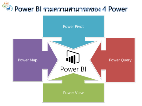 PowerBIAnd4Powers_151128