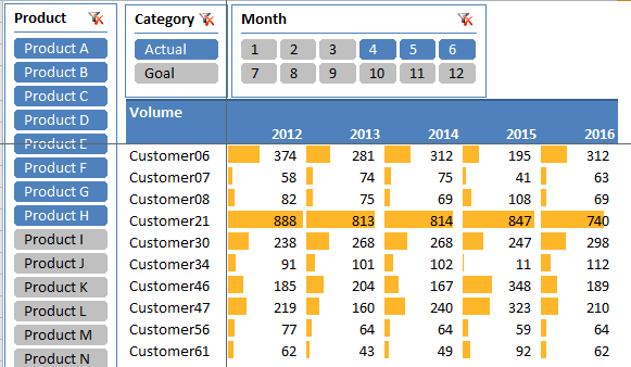 PivotTable_5YearByProduct_160206.png