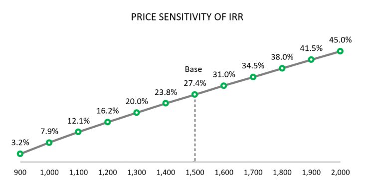 PriceSensitivity_IRR_170101.png