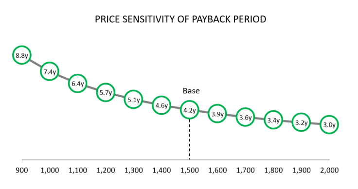 PriceSensitivity_PaybackPeriod_170101.png