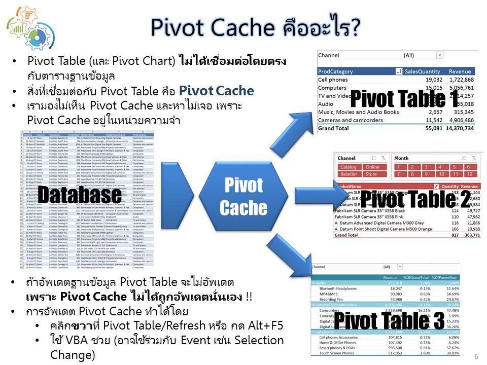 Pivot Cache